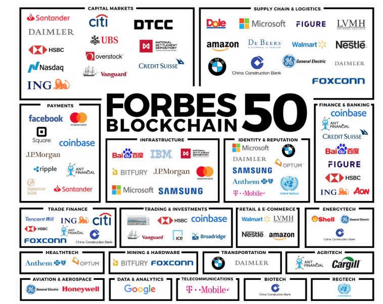 New-Forbes-50-BlockchainCryptocurrency-List-Reveals-Major-Corporate-Involvement