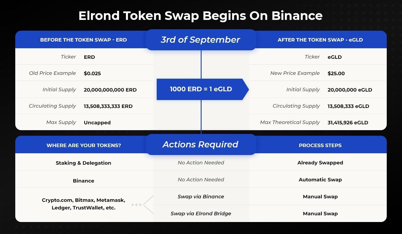 The Elrond Mainnet Token eGLD Swap Begins September 3rd Starting on Binance0